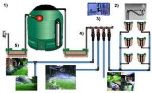 automata öntözőrendszer